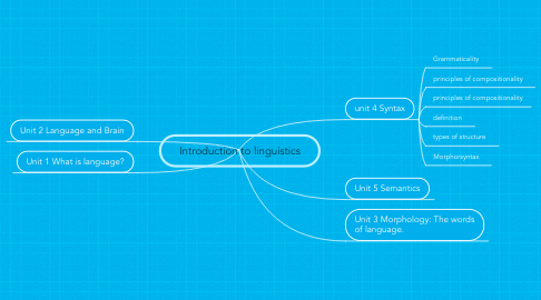 Mind Map: Introduction to linguistics