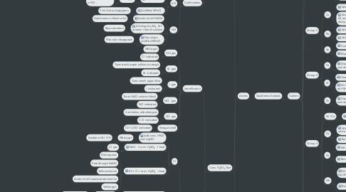 Mind Map: Qualitative Analysis