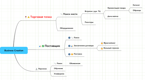 Mind Map: Business Creation