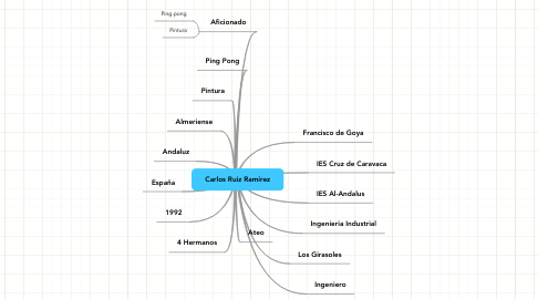 Mind Map: Carlos Ruiz Ramírez