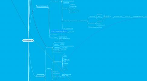 Mind Map: ЛЮБИМАЯ КАРТА