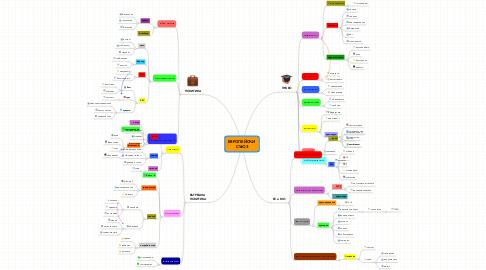 Mind Map: ЕВРОПЕЙСКИ  СЪЮЗ