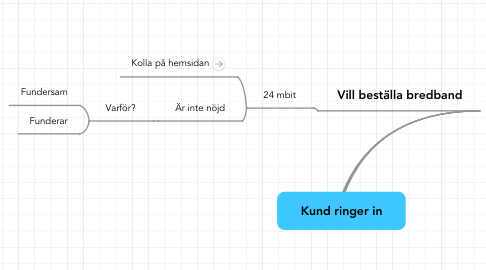 Mind Map: Kund ringer in