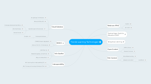 Mind Map: Trends Learning Technologien