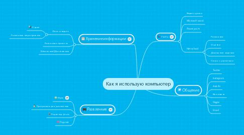 Mind Map: Как я использую компьютер