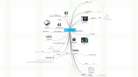 Mind Map: list tools you know about here
