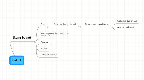 Mind Map: Botnet