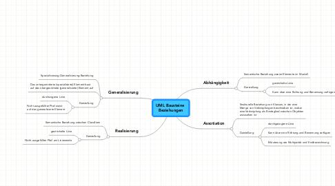 Mind Map: UML Bausteine  Beziehungen