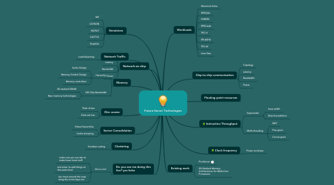Mind Map: Future Server Technologies