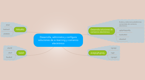 Mind Map: Desarrolla, administra y configura soluciones de e–learning y comercio electrónico