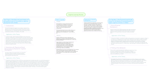 Mind Map: Cognitive Learning Theories