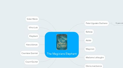 Mind Map: The Magicians Elephant
