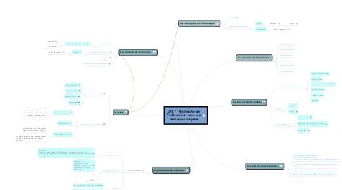 Mind Map: D4.1 : Recherche de l'information avec une démarche adaptée
