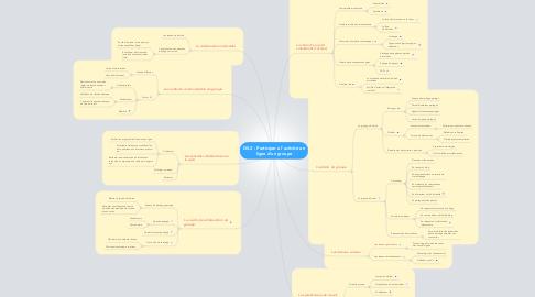 Mind Map: D5.2 : Participer à l'activité en ligne d'un groupe