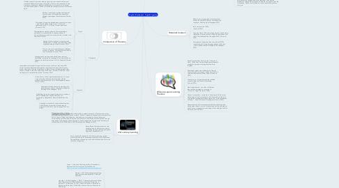 Mind Map: Cognitive Development - Piaget & Vygotsky