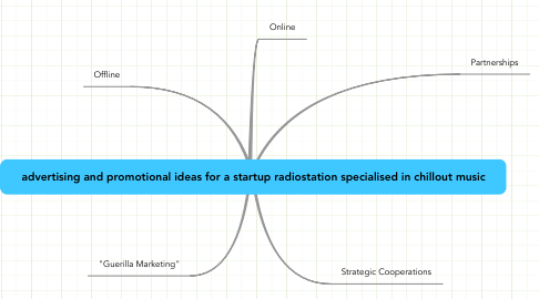 Mind Map: advertising and promotional ideas for a startup radiostation specialised in chillout music