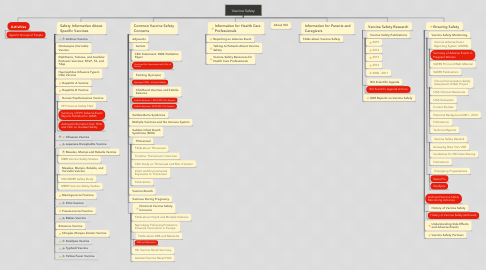 Mind Map: Vaccine Safety
