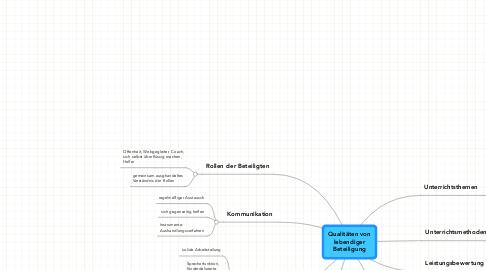 Mind Map: Qualitäten von lebendiger Beteiligung