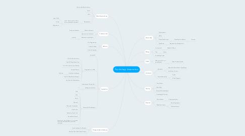 Mind Map: Psychology Association