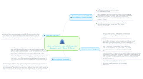 Mind Map: Apps and websites used with blogger to display my work / Sanaa El-Haouzi