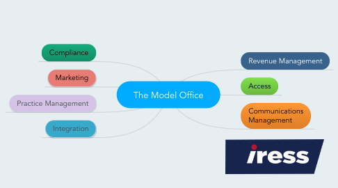 Mind Map: The Model Office