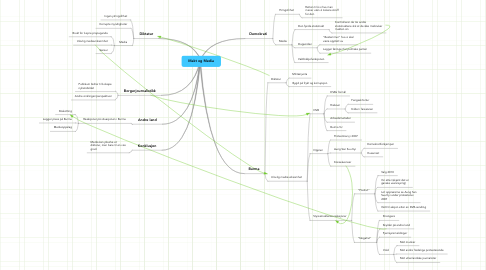 Mind Map: Makt og Media