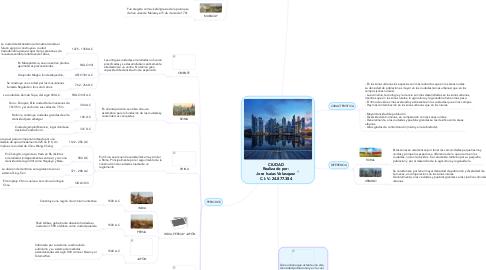 Mind Map: CIUDAD Realizado por: Jose Isaias Velasquez C.I: V.-24.877.384