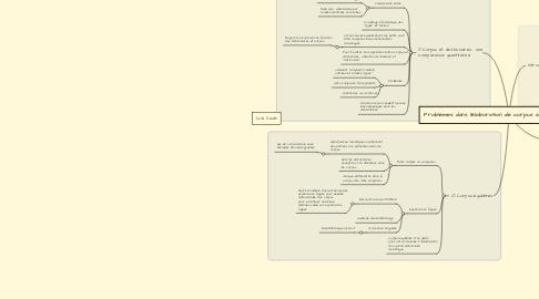 Mind Map: Problèmes dans l'élaboration de corpus à base de dictionnaires