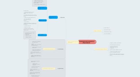 Mind Map: Инновационные процессы в образовании