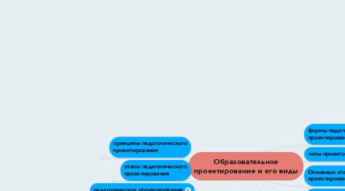 Mind Map: Образовательное проектирование и его виды