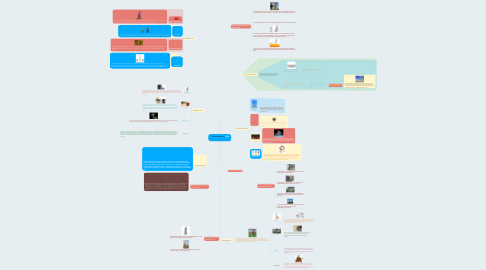 Mind Map: Forces and Structures