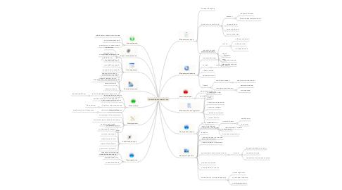 Mind Map: Личный финансовый план
