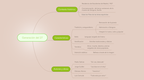 Mind Map: Generación del 27