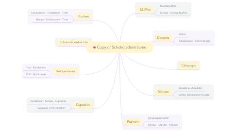 Mind Map: Copy of Schokoladenträume