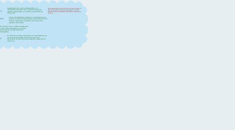 Mind Map: Factores internos y externos que engloba el Desarrollo de Colecciones