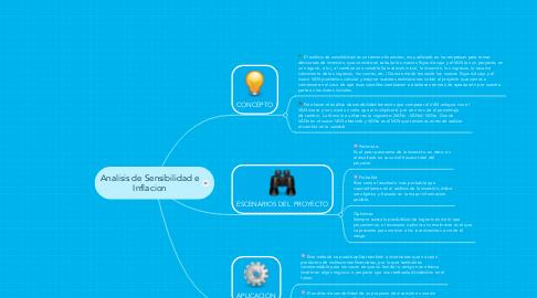 Mind Map: Analisis de Sensibilidad e Inflacion