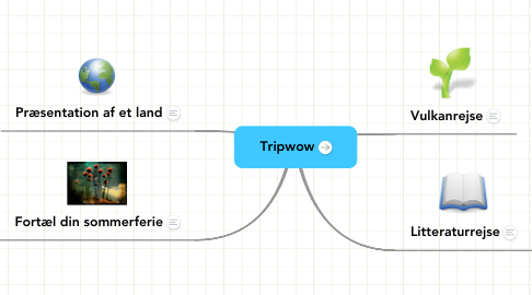 Mind Map: Tripwow