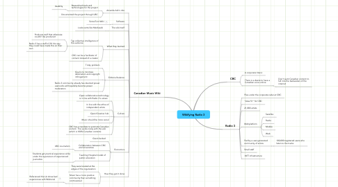Mind Map: Wikifying Radio 3