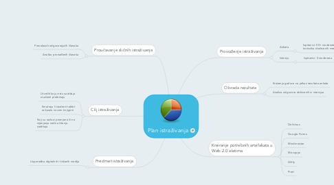 Mind Map: Plan istraživanja