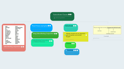 Mind Map: Subordinate Clauses
