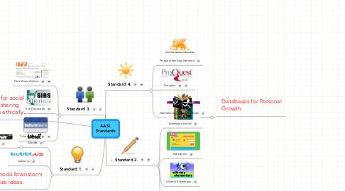 Mind Map: AASL Standards