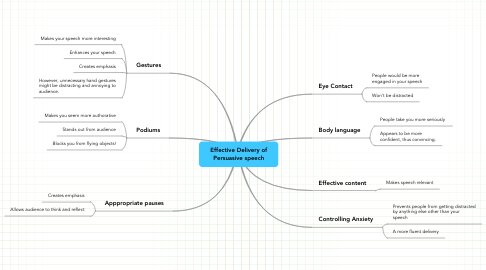 Mind Map: Effective Delivery of Persuasive speech