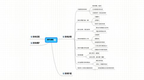Mind Map: 软件架构