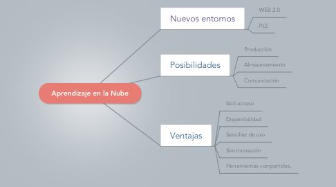 Mind Map: Aprendizaje en la Nube