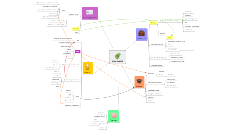 Mind Map: Obiective 2010
