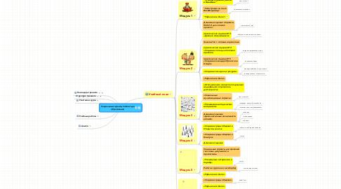 Mind Map: Социальные сервисы Internet для образования