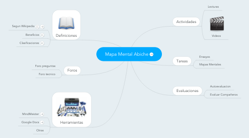 Mind Map: Mapa Mental Abiche