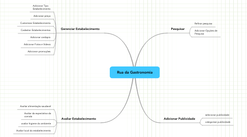 Mind Map: Rua da Gastronomia