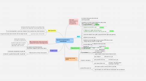 Mind Map: Административные  наказания