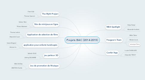 Mind Map: Projets BAC (2014-2015)